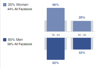 facebook funimation target market young men