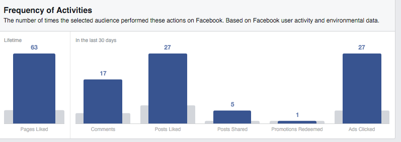 anime activity insights on facebook more liked compared to normal